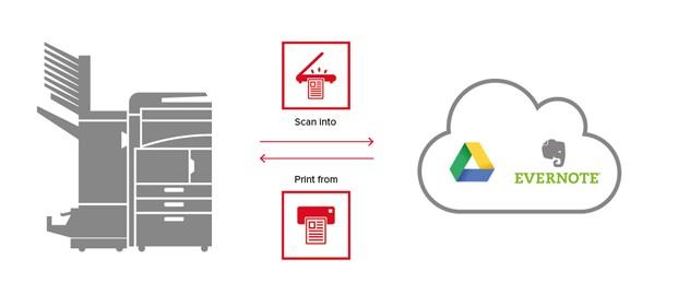 Vuoi manipolare ai tuoi documenti salvati su cloud direttamente dalla tua multifunzione?
