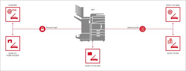 Vuoi inviare documenti in modo semplice ed efficace?