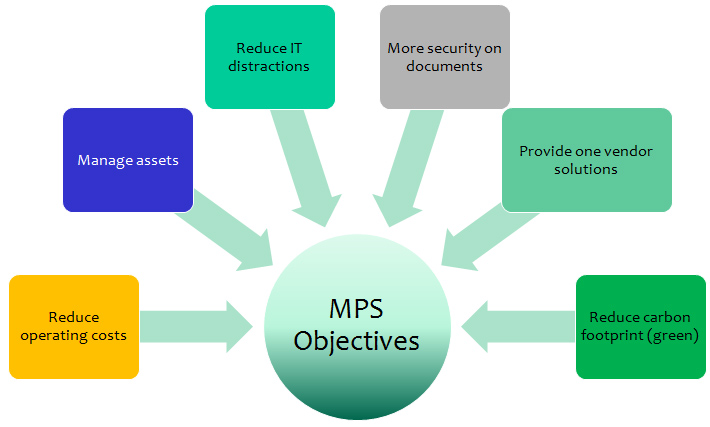 Servizi di stampa gestiti MPS (Managed Print Services)
