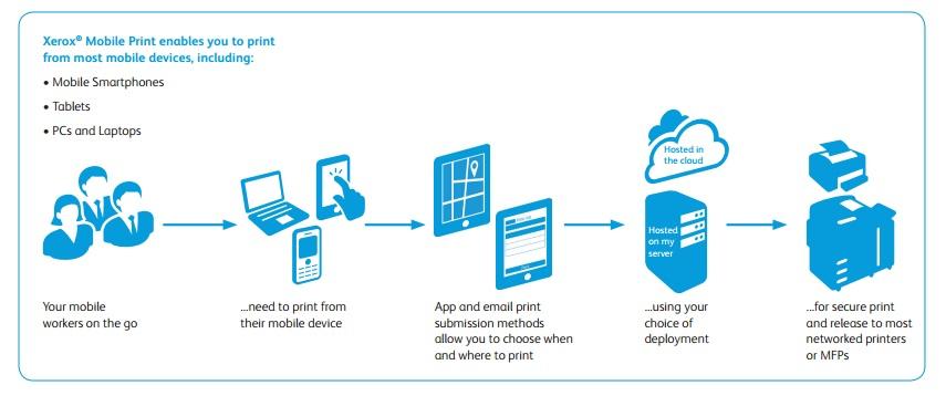 Soluzione di stampa mobile: perchè e come?
