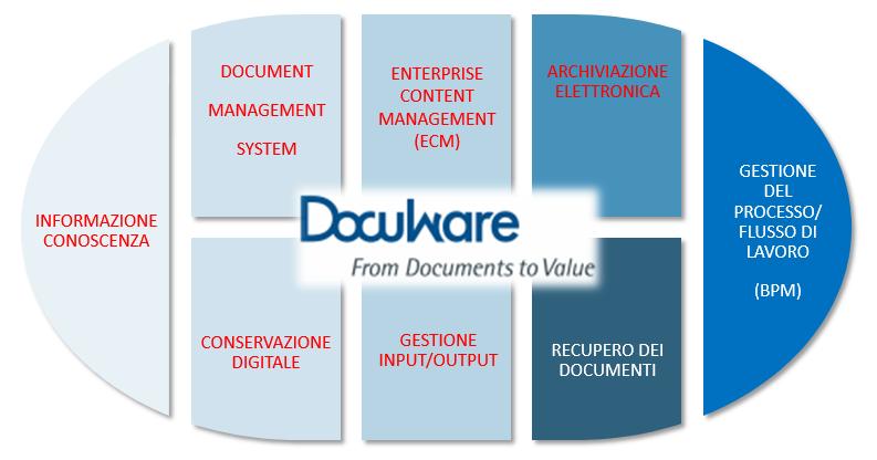 Ottimizza i processi aziendali con Docuware…